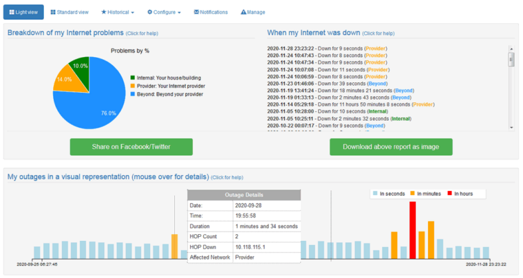 Dashboard showing network monitoring issues and speed tests