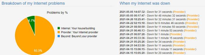 broadband provider outage